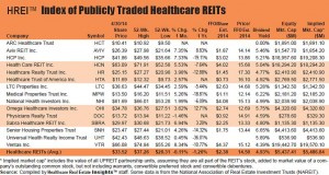 REIT Report: Healthcare REITs outperforming S&P