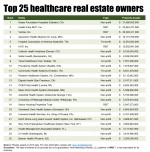 Cover Story: Who are the largest owners of healthcare real estate?