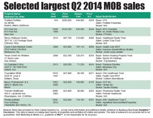 Transactions: Q2 MOB sales pick up the pace