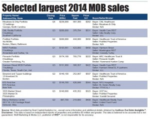 Cover Story: Record-setting medical office salesreflect soaring investor demand