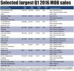 Transactions: Strong ride for MOB sales continues