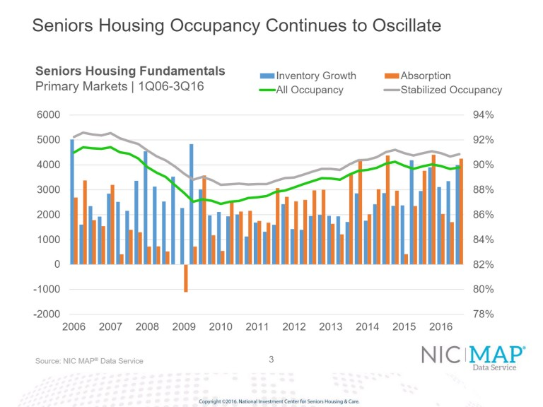 The National Investment Center for Seniors Housing & Care (NIC), which tracks occupancy rates and other metrics for senior housing, says that the average third quarter occupancy rate of 89.8 percent equaled its three-year average rate. (Chart courtesy of NIC)