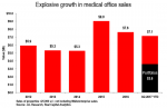 Thought Leaders: Portfolios Fuel Outsized Medical Office Sales