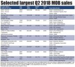 Transactions: Selected largest Q2 2018 MOB sales
