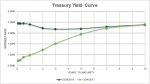 Thought Leaders: CBRE Capital Markets: Yield Curve Inversion Insights