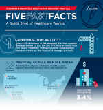 Thought Leaders: Five Fast Facts: A Quick Shot of Healthcare Trends